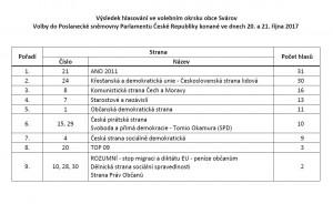 Výsledek hlasování obce Svárov - volby do Poslanecké sněmovny Parlamentu ČR